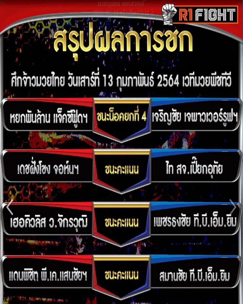 สรุปผลศึกจ้าวมวยไทย